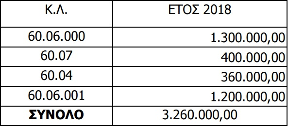 ... ποσό 3.260.000 ευρώ για πρόσληψη 150 ατόμων και συγκεκριμένα 140 Π.Ε.  Γεωπόνων και 10 ΠΕ Κτηνιάτρων fd08bd64fa9